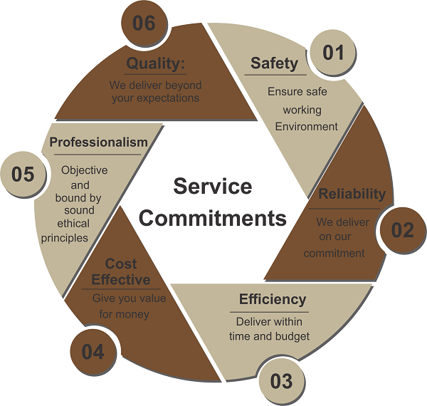 service commitments-infographic1